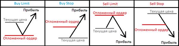 Стратегии использования отложенных ордеров форекс свеной анализ рынка форекс