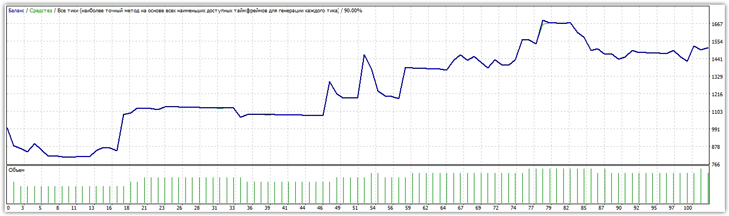 Форекс советник tokio gbpusd все версии прибыльный индикатор форекс 2013